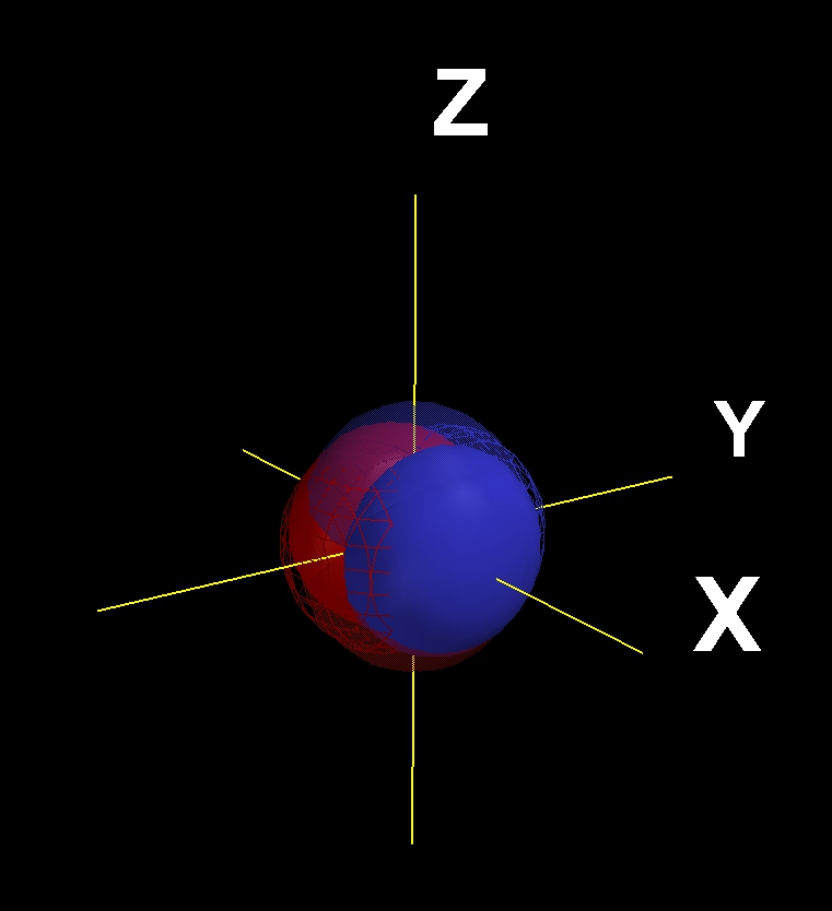 Px, Py and Pz orbitals